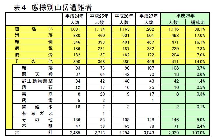 山岳遭難の原因統計資料