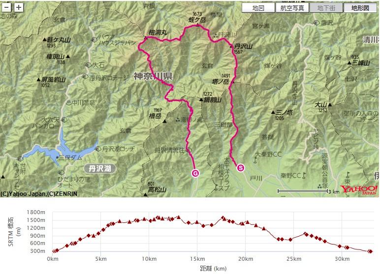 コース・高低差(丹沢主脈・丹沢主稜・同角山稜)