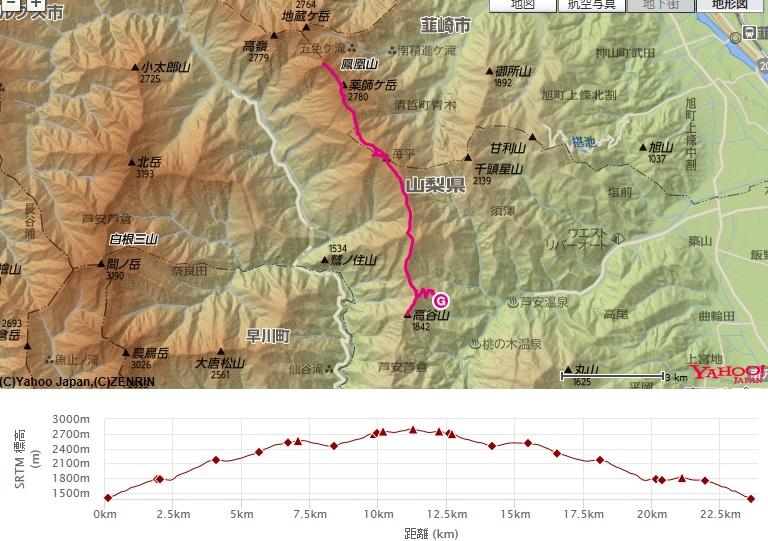 薬師岳・観音岳のコース・標高差