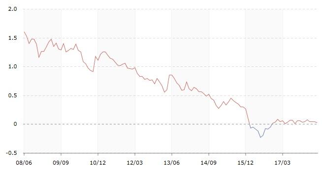 長期国債・銀行金利推移表
