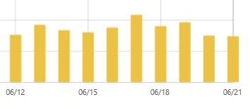はてなブログ独自ドメインをhttpsにして一週間のアクセス数推移