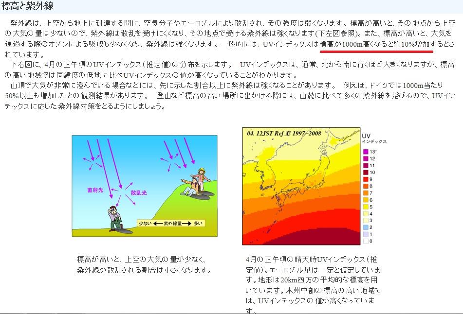 紫外線の強さと標高の関係