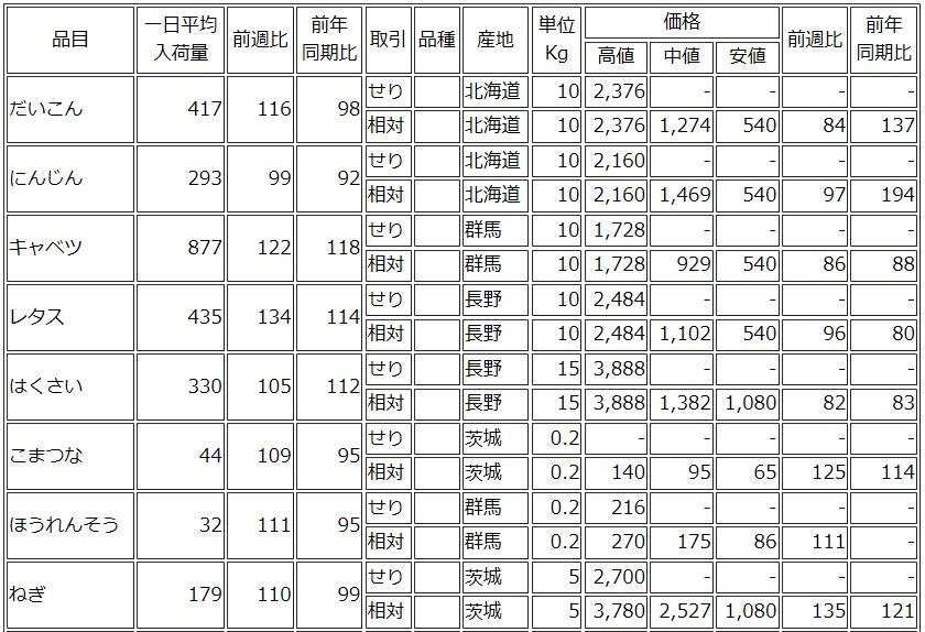 大田市場の野菜値動き