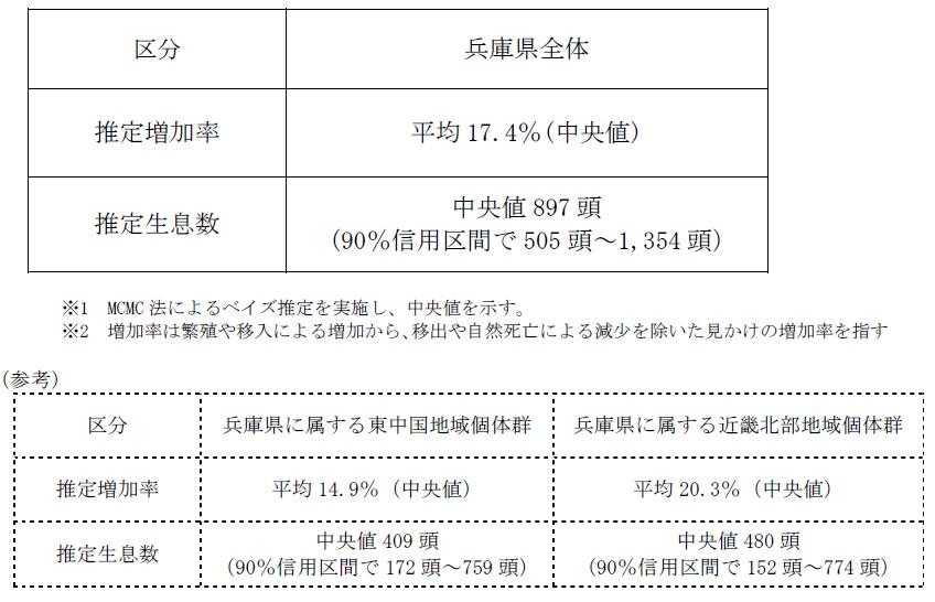 兵庫県全体の熊の生息頭数505頭~1,354頭