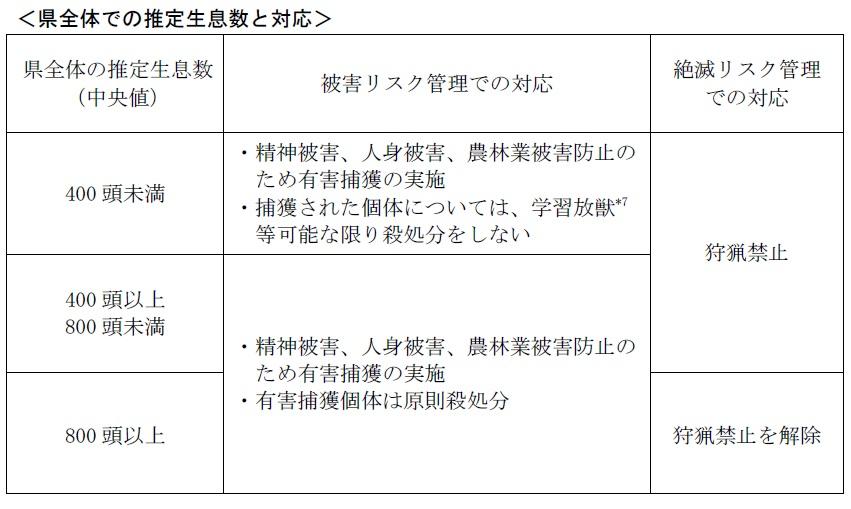 兵庫県熊の管理