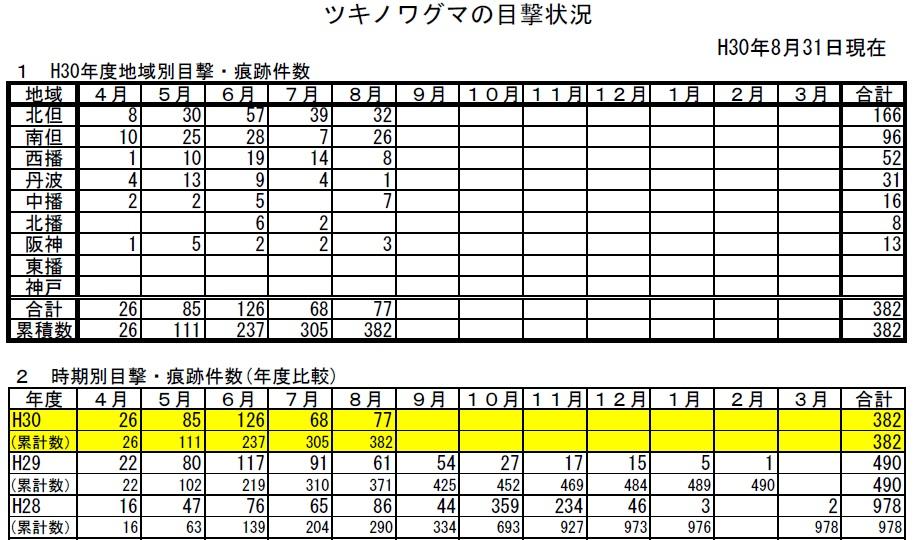 兵庫県の月別の熊の目撃件数