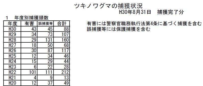 兵庫県熊の捕獲数