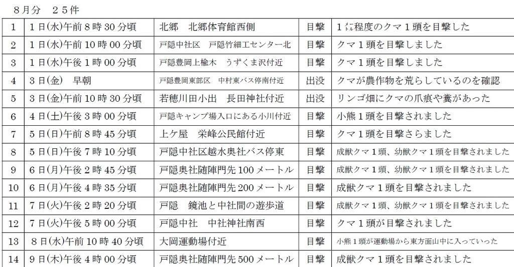 長野県のツキノワグマ出没情報