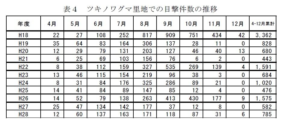 長野県の人里でツキノワグマを目撃した件数