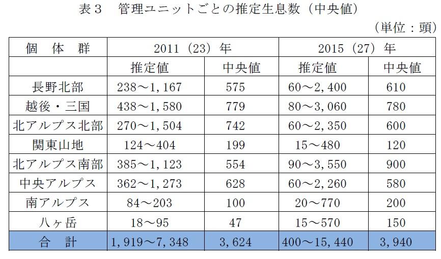 長野県の北アルプス・中央アルプス・八ヶ岳等に生息しているであろう熊の頭数を表した資料