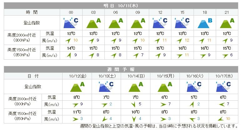 天気登山指数