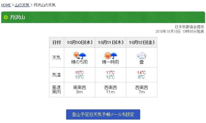 ヤマケイオンラインの山の天気予報丹沢山