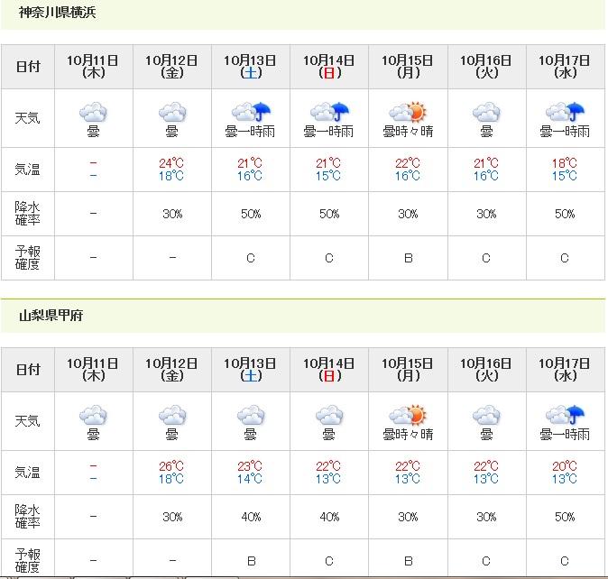 山域周辺の一週間天気予報