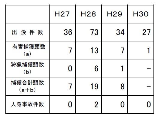 埼玉県全域での熊出没情報を年毎にまとめた表