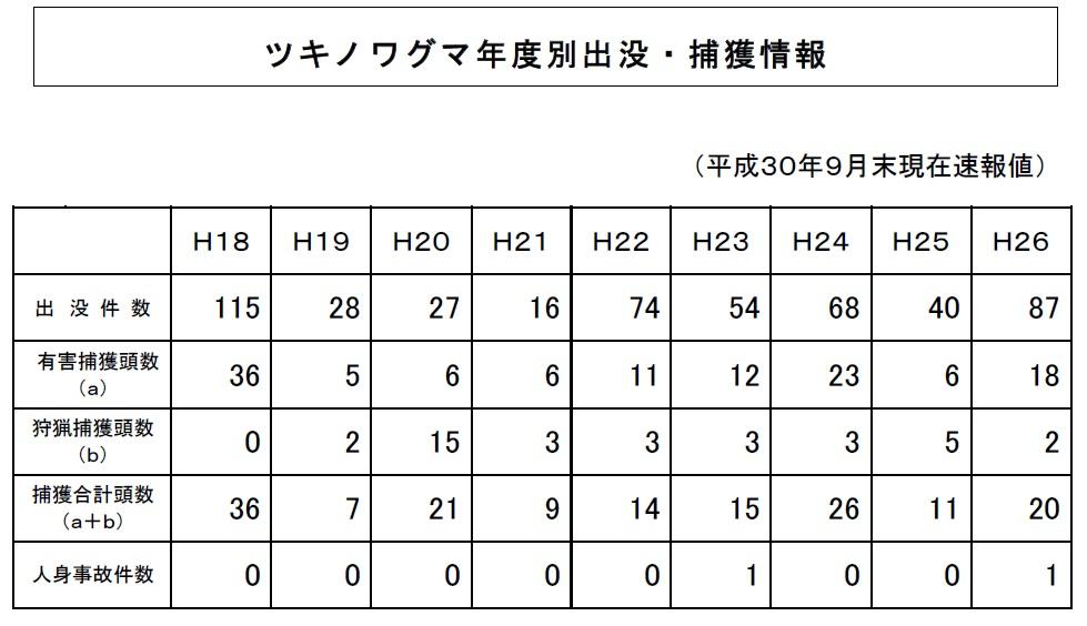 埼玉県全域の熊出没情報