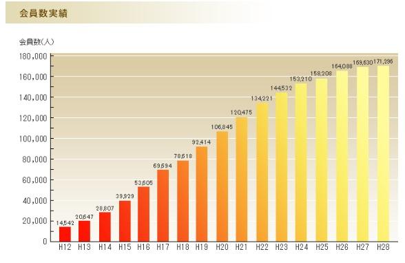 リーブ21の会員数グラフ