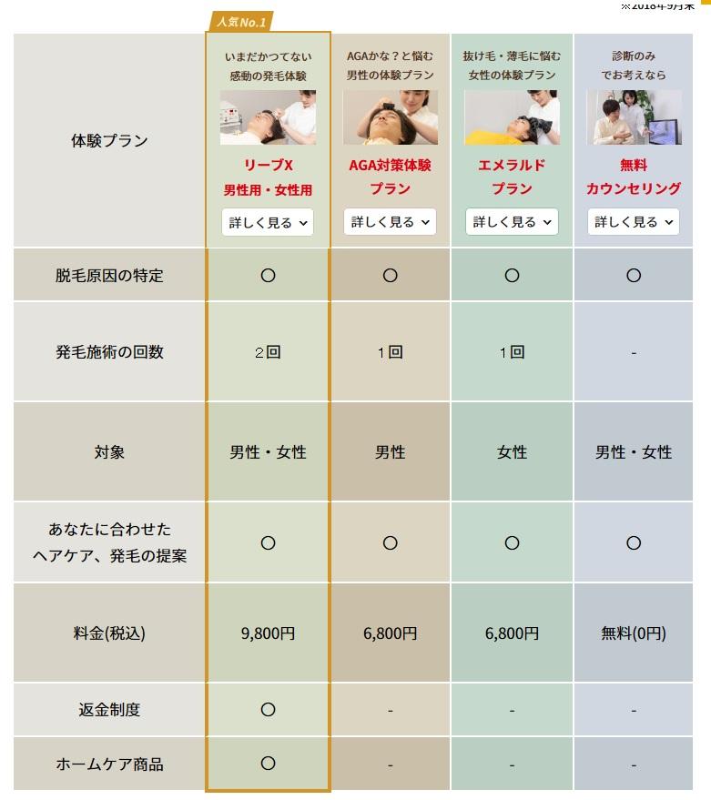 リーブ21の発毛無料体験・料金表
