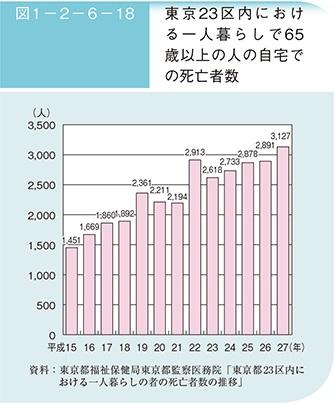 孤独死一人暮らしで65歳以上の自宅での死亡者数