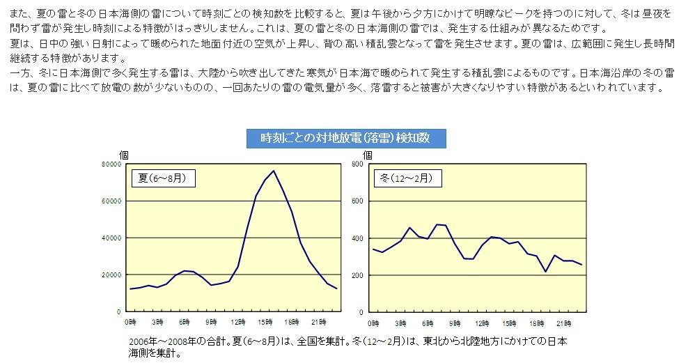 気象庁の資料落雷が発生しやすい時間帯をグラフ