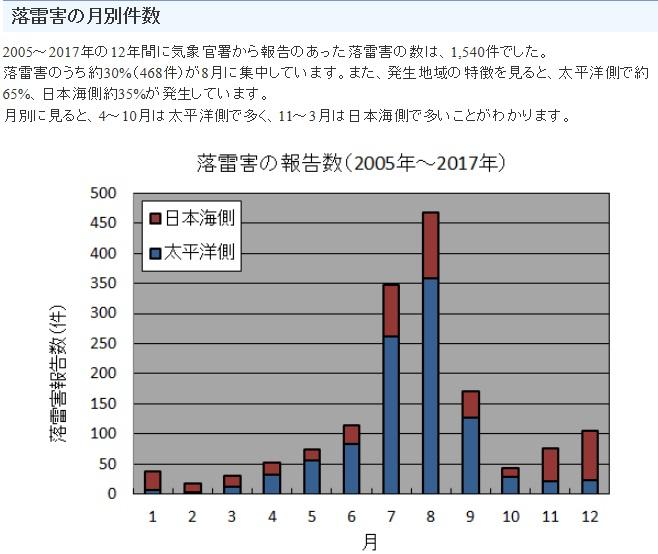 気象庁の落雷統計資料落雷害の月別の発生件数のグラフ