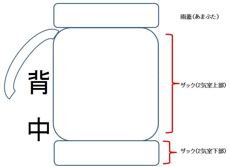 横からザックを見た時の構造と名称パッキング図