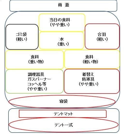 ックを正面に見た時のパッキングする道具の位置の図