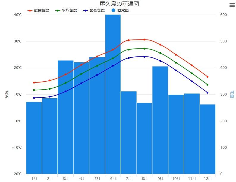 屋久島の月ごとの平均降水量と気温のグラフ