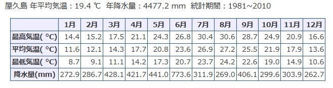屋久島の月ごとの平均降水量と気温のグラフ数字バージョン