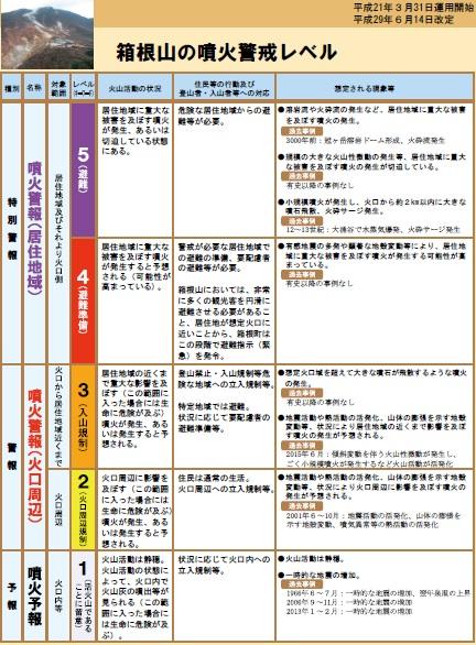 箱根山周辺は噴火警戒レベル2立入が規制