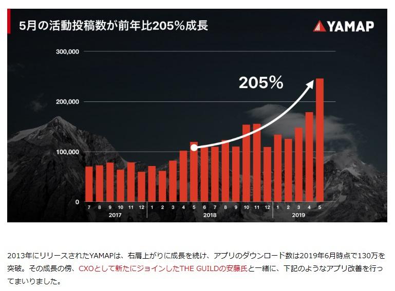 ヤマップの活動投稿数前年比で205%の成長