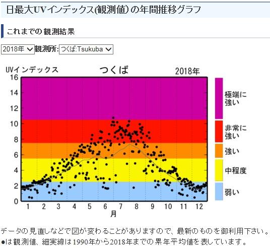 月別の紫外線(UVインデックス)の強さを表したグラフ