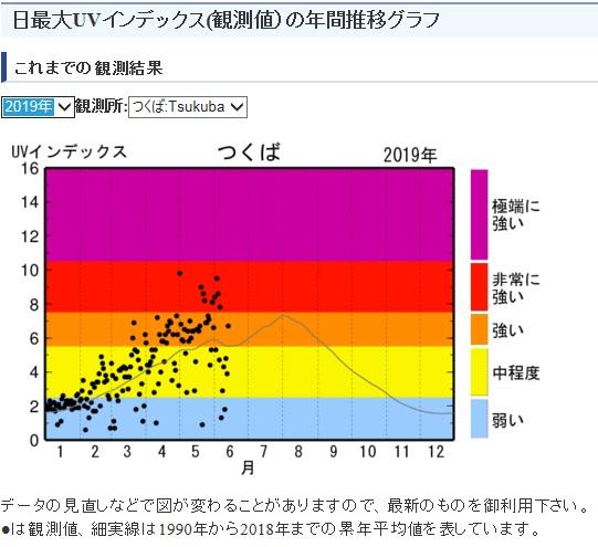 気象庁紫外線の強さを表わすグラフ