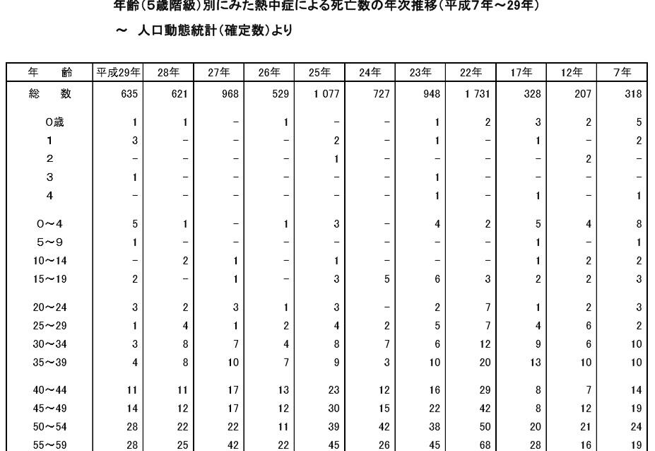 熱中症での死亡者数の推移と該当する年代をまとめた表