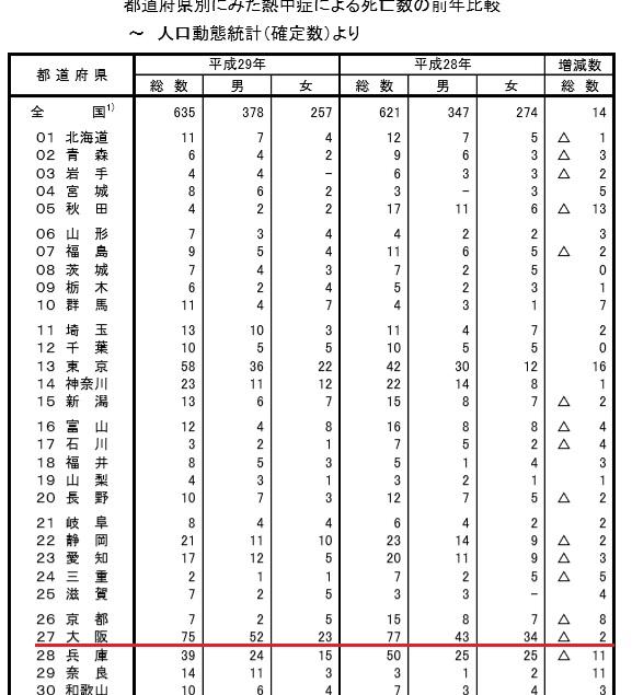 熱中症の多い都道府県