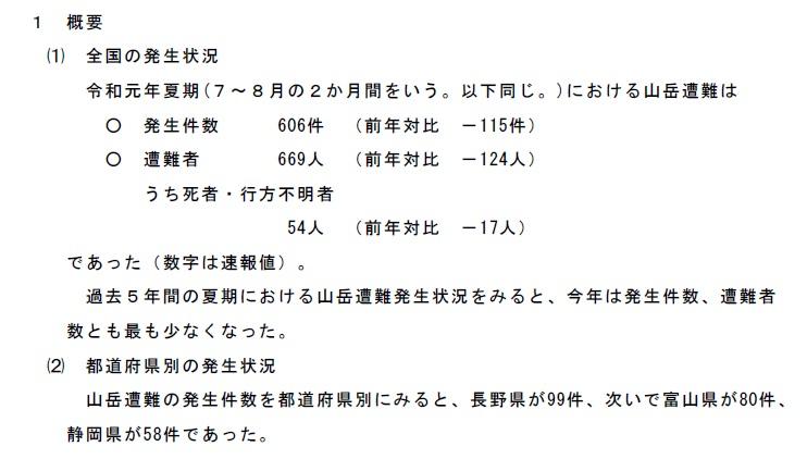 夏山で起きた山岳事故の発生件数、遭難者数、死亡・行方不明者数