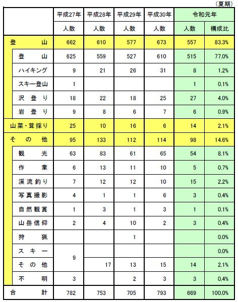 夏山事故の種類と割合の推移表