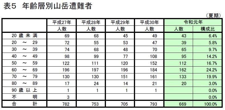 50歳~79歳までの年齢層で遭難事故が多く発生