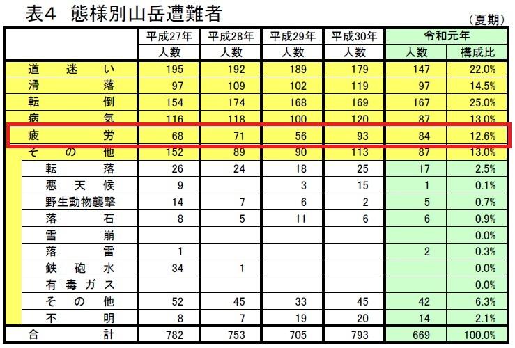 直近の夏山で起きた山岳事故の統計