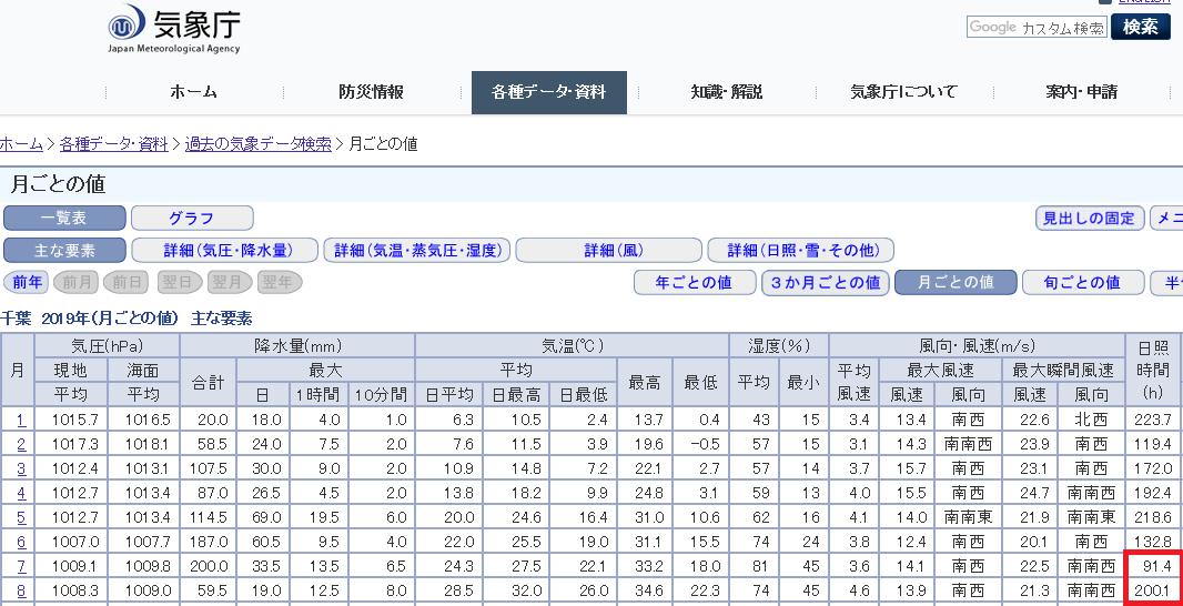 気象庁の日照時間統計資料