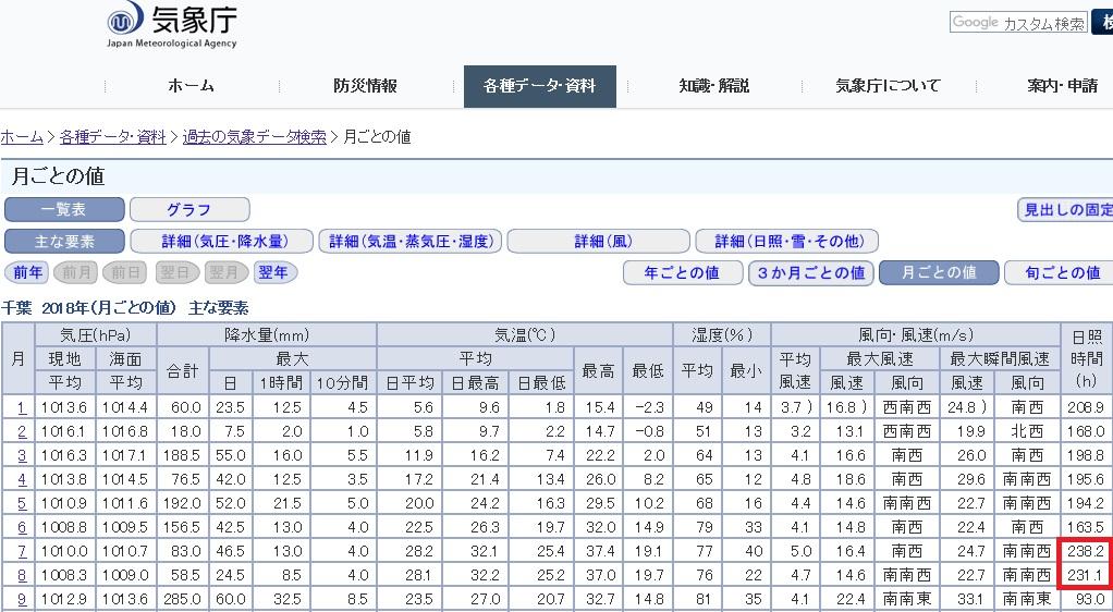 夏山の時期の日照時間の統計資料