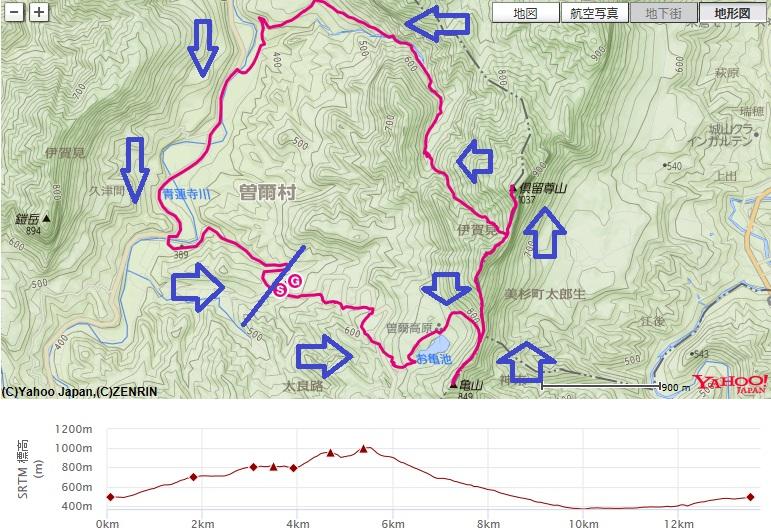 俱留尊山登山のルートと標高差