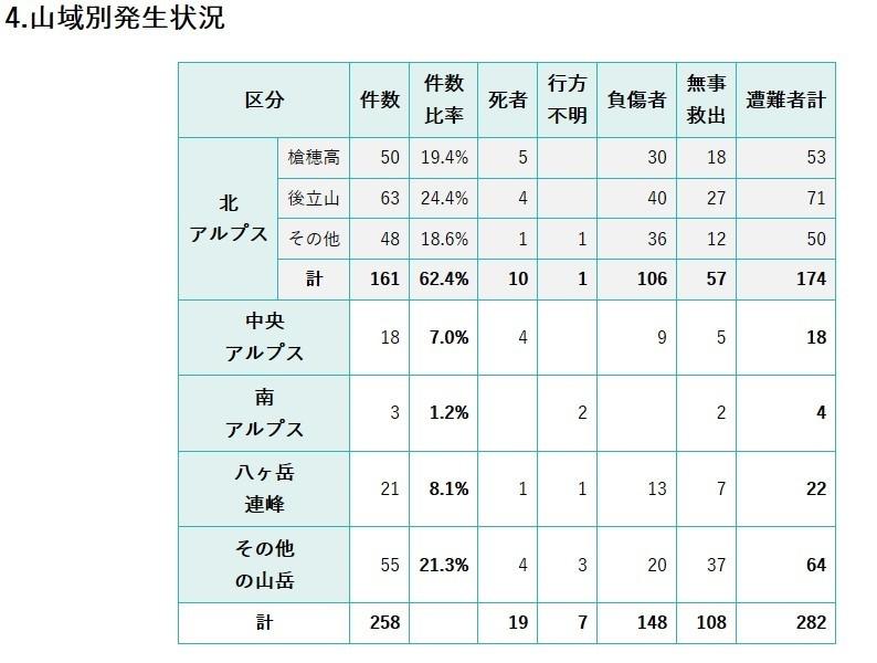 長野県山岳事故の件数表