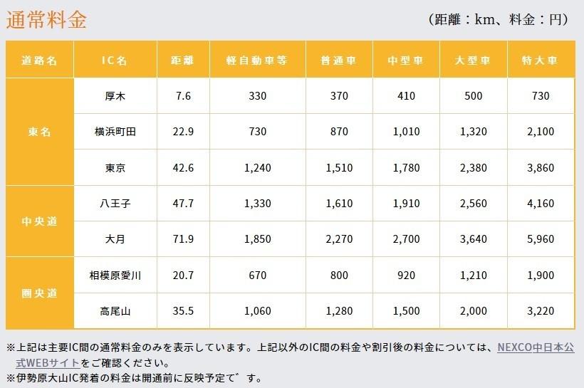 伊勢原大山インターチェンジ高速料金の値段