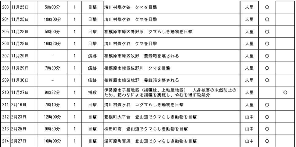 神奈川県箱根や湯河原ツキノワグマの出没状況