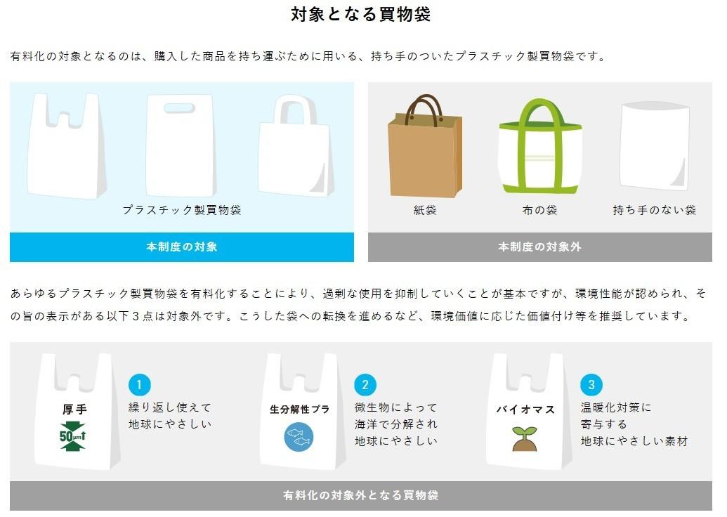 レジ袋の有料化どんな素材の買い物袋が対象か表