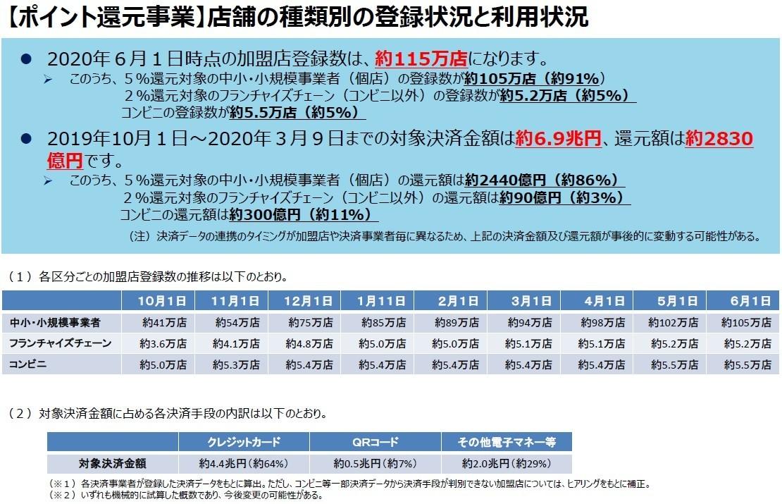 キャッシュレス・ポイント還元事業に参加する店舗数の表