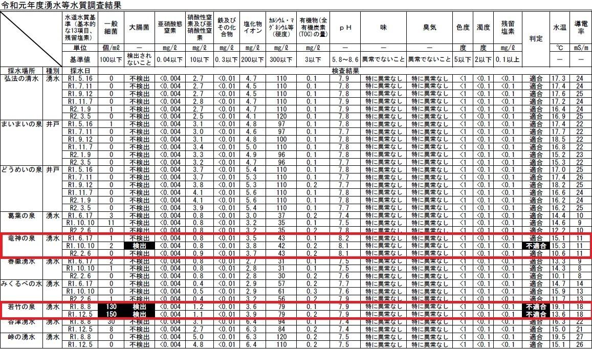 秦野市の方で調査した水質検査の結果登山の水分補給に不適