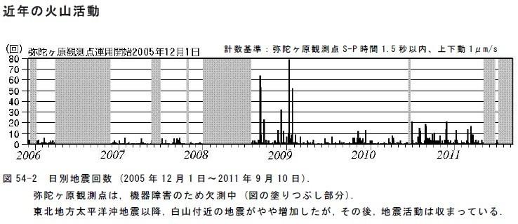 白山の山頂直下弥陀ヶ原の地震計(火山活動)の集計結果
