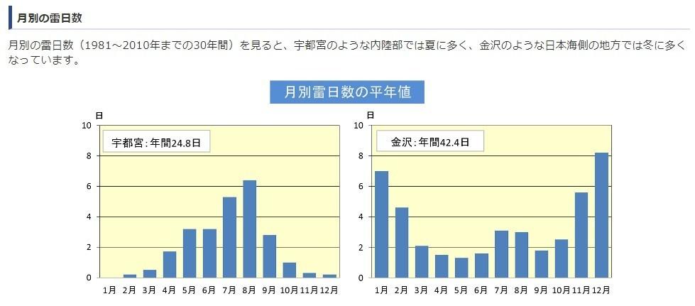 関東の宇都宮と北陸の金沢の月別の雷の日数の平均値