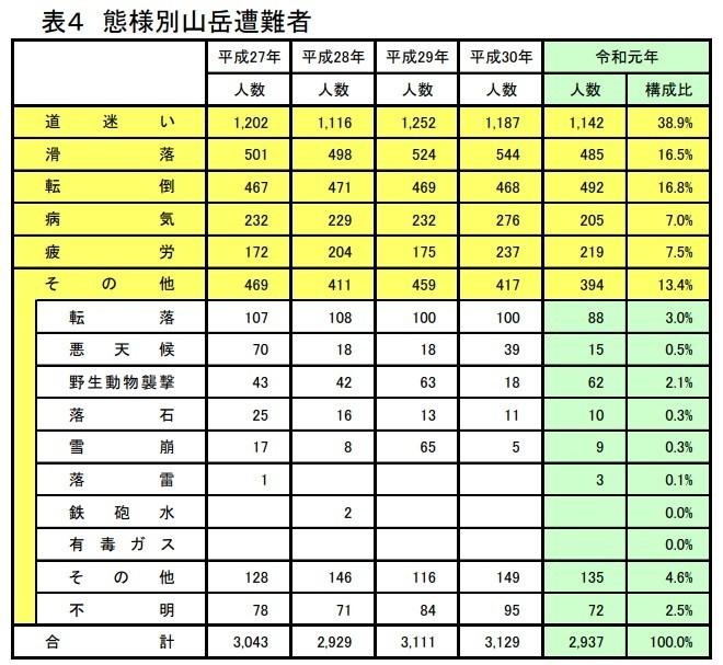 登山中の遭難事故原因の詳細落雷事故件数